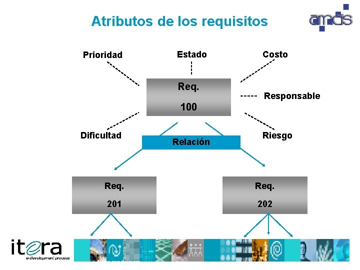 Atributos de los requisitos Prioridad Estado Req. Costo Responsable 100 Dificultad Relación Riesgo Req.