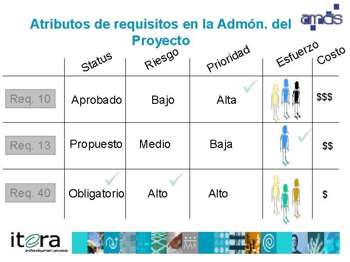 Atributos de requisitos en la Admón. del Proyecto us t a St Req. 10