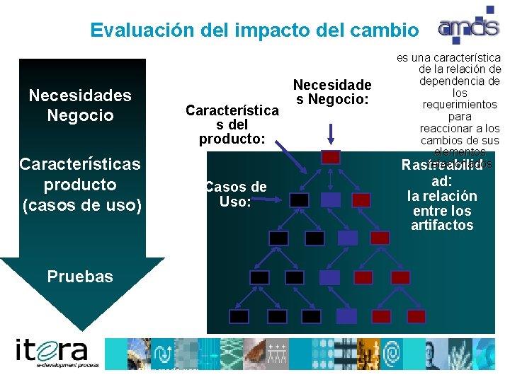 Evaluación del impacto del cambio Necesidades Negocio Característica s del producto: Características producto (casos