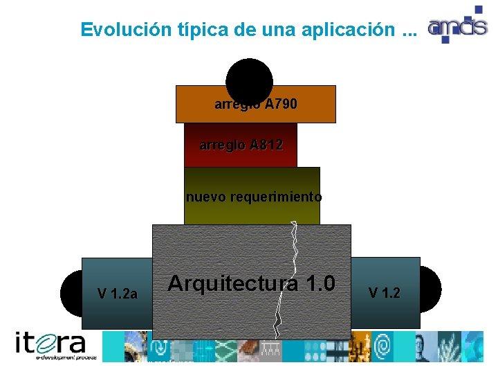 Evolución típica de una aplicación. . . arreglo A 790 arreglo A 812 nuevo