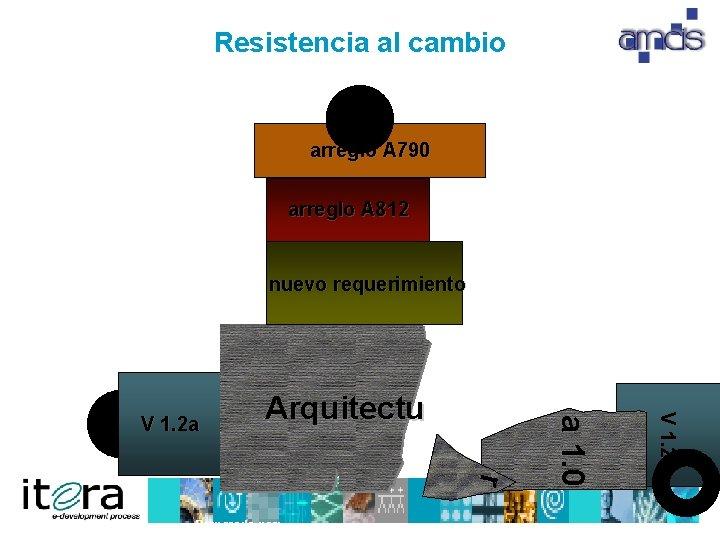 Resistencia al cambio arreglo A 790 arreglo A 812 nuevo requerimiento r Preparado por: