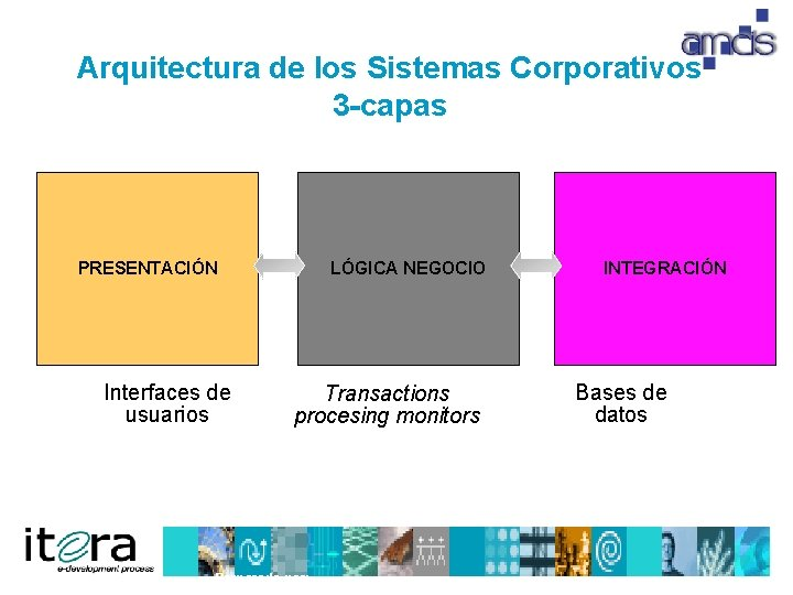 Arquitectura de los Sistemas Corporativos 3 -capas PRESENTACIÓN Interfaces de usuarios LÓGICA NEGOCIO Transactions