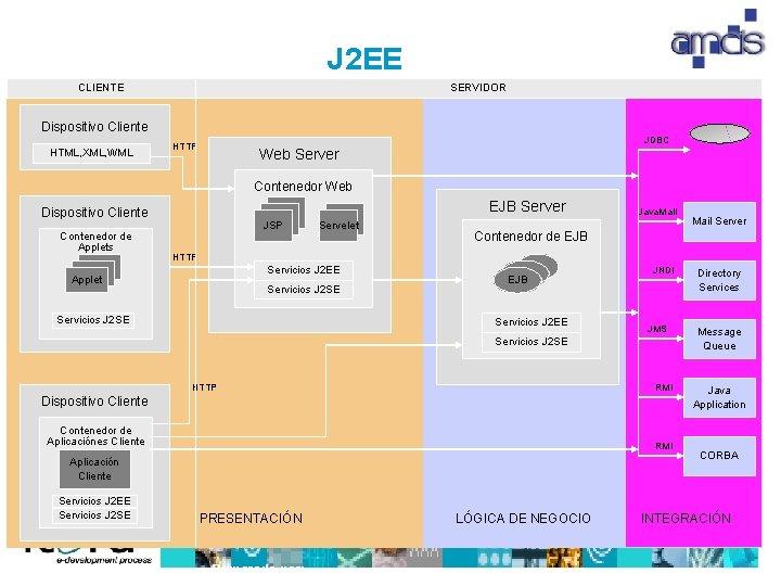 J 2 EE CLIENTE SERVIDOR Dispositivo Cliente HTML, XML, WML JDBC HTTP Web Server