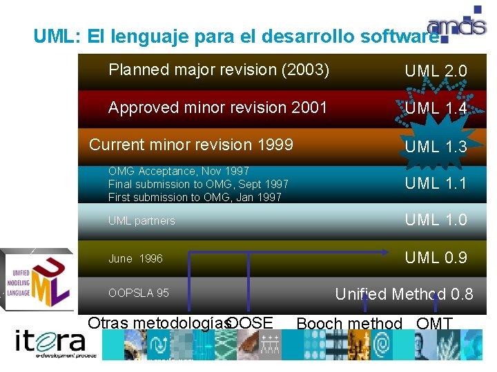 UML: El lenguaje para el desarrollo software Planned major revision (2003) UML 2. 0