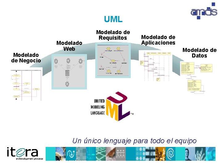 UML Modelado Web Modelado de Negocio Modelado de Requisitos Modelado de Aplicaciones Modelado de