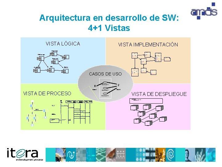 Arquitectura en desarrollo de SW: 4+1 Vistas VISTA LÓGICA VISTA IMPLEMENTACIÓN Repository Document. List