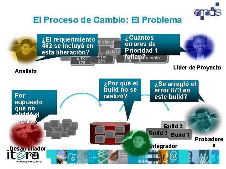 El Proceso de Cambio: El Problema ¿Cuántos ¿El requerimiento Añadir cálculo Error errores de