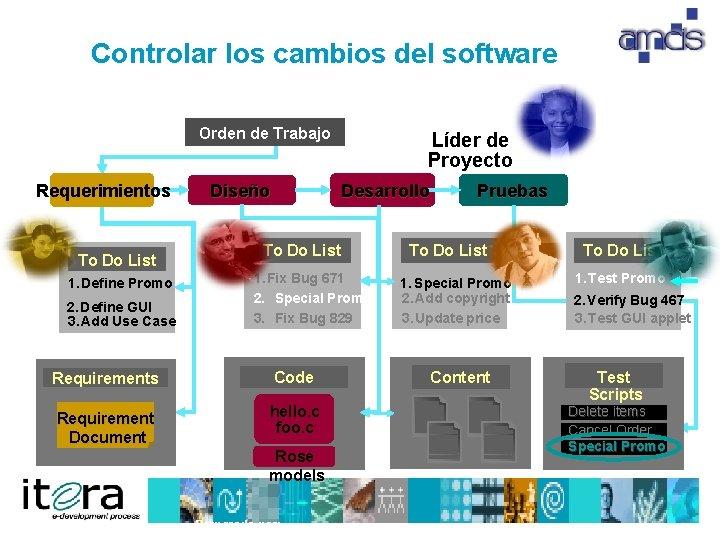 Controlar los cambios del software Orden de Trabajo Requerimientos To Do List 1. Define