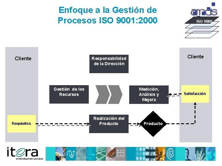 Enfoque a la Gestión de Procesos ISO 9001: 2000 Cliente Responsabilidad de la Dirección