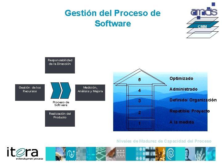 Gestión del Proceso de Software CMM Responsabilidad de la Dirección Gestión de los Recursos