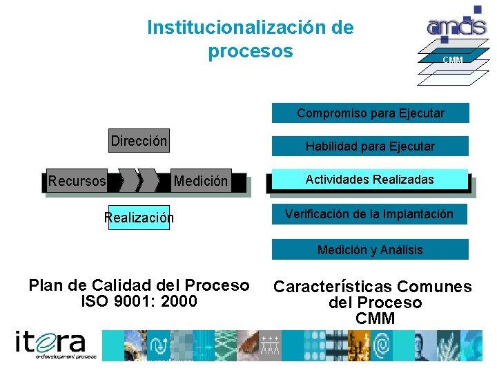 Institucionalización de procesos CMM Compromiso para Ejecutar Dirección Recursos Habilidad para Ejecutar Medición Realización