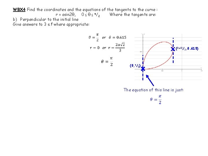 WBX 4 Find the coordinates and the equations of the tangents to the curve