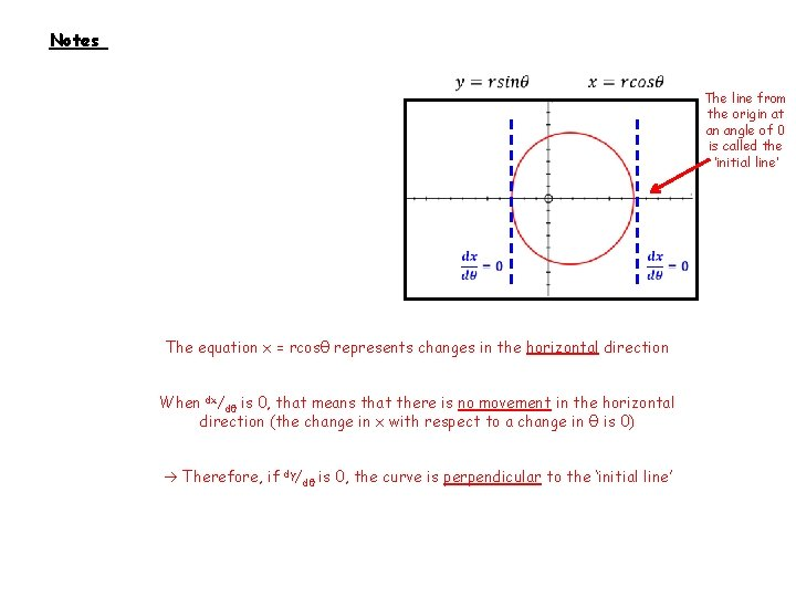 Notes The line from the origin at an angle of 0 is called the