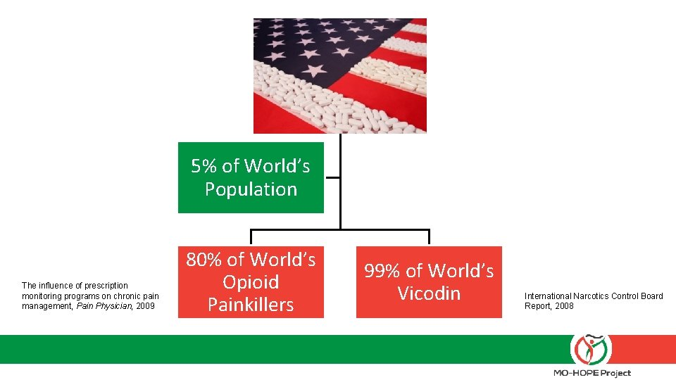 United States 5% of World's Population The influence of prescription monitoring programs on chronic
