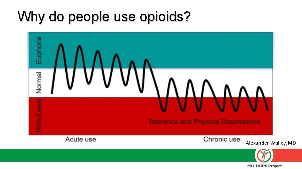 Why do people use opioids? Alexander Walley, MD