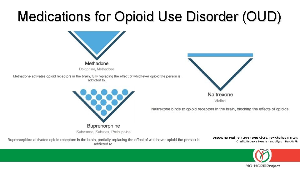 Medications for Opioid Use Disorder (OUD) Source: National Institute on Drug Abuse, Pew Charitable