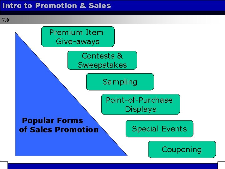 Intro to Promotion & Sales 7. 6 Premium Item Give-aways Contests & Sweepstakes Sampling
