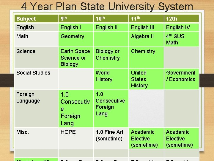 4 Year Plan State University System Subject 9 th 10 th 11 th 12