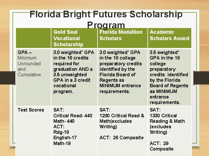 Florida Bright Futures Scholarship Program Gold Seal Vocational Scholarship Florida Medallion Scholars Academic Scholars
