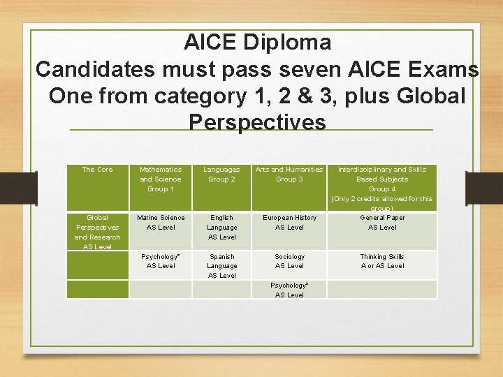 AICE Diploma Candidates must pass seven AICE Exams One from category 1, 2 &