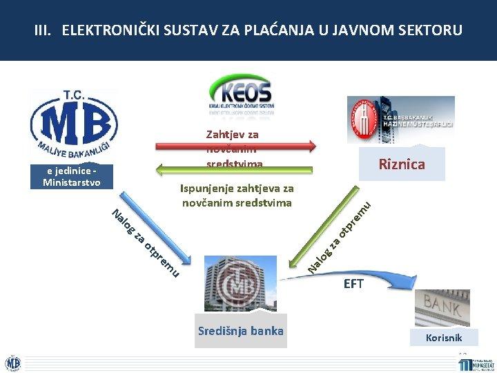 III. ELEKTRONIČKI SUSTAV ZA PLAĆANJA U JAVNOM SEKTORU Zahtjev za novčanim sredstvima Računovodstven e