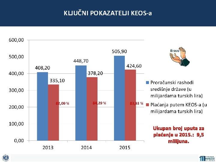 KLJUČNI POKAZATELJI KEOS-a 82, 09 % 84, 29 % 83, 93 % Ukupan broj