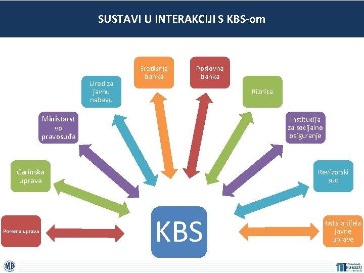 SUSTAVI U INTERAKCIJI S KBS-om Ured za javnu nabavu Središnja banka Poslovna banka Riznica