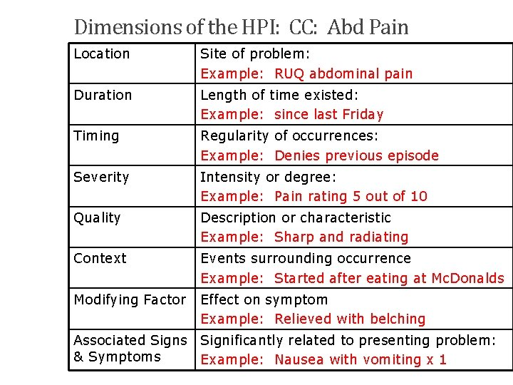 Dimensions of the HPI: CC: Abd Pain Location Site of problem: Example: RUQ abdominal