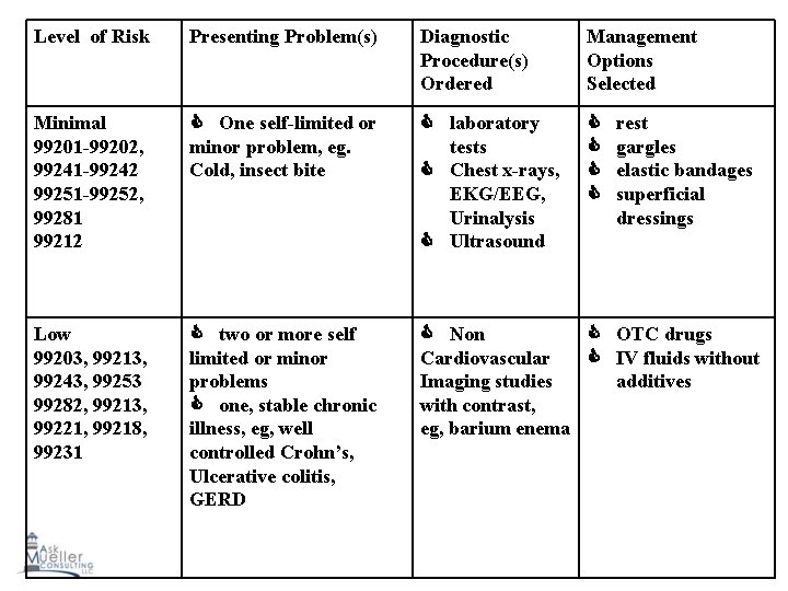 Level of Risk Presenting Problem(s) Diagnostic Procedure(s) Ordered Management Options Selected Minimal 99201 -99202,