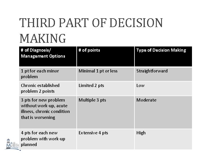THIRD PART OF DECISION MAKING # of Diagnosis/ Management Options # of points Type