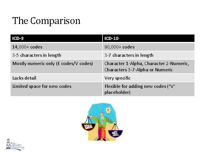 The Comparison ICD-9 ICD-10 14, 000+ codes 90, 000+ codes 3 -5 characters in