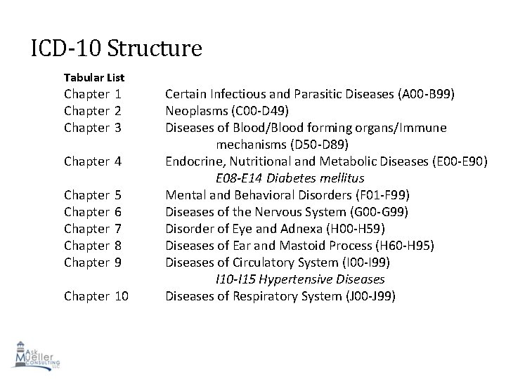 ICD-10 Structure Tabular List Chapter 1 Chapter 2 Chapter 3 Chapter 4 Chapter 5