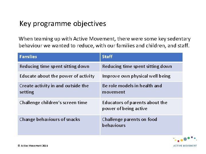 Key programme objectives When teaming up with Active Movement, there were some key sedentary