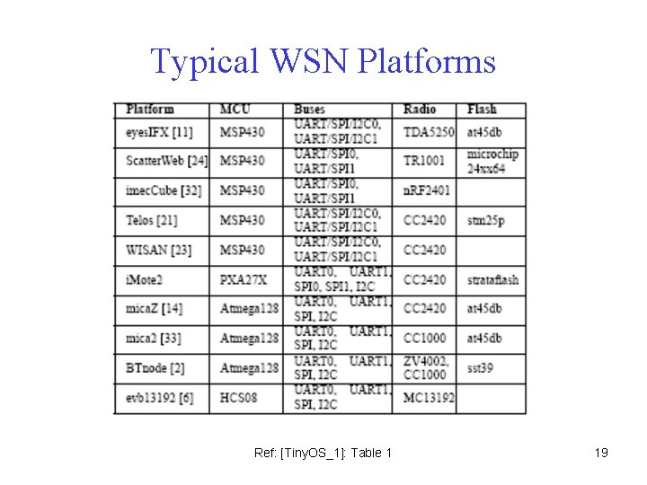 Typical WSN Platforms Ref: [Tiny. OS_1]: Table 1 19