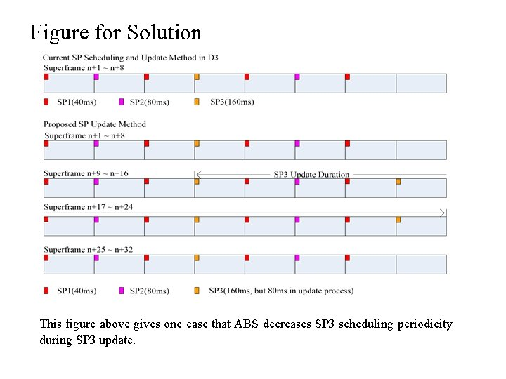 Figure for Solution This figure above gives one case that ABS decreases SP 3