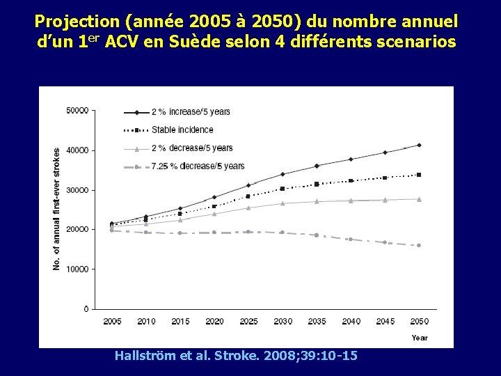 Projection (année 2005 à 2050) du nombre annuel d'un 1 er ACV en Suède