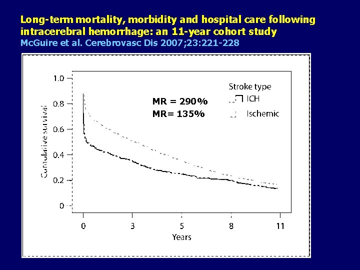 Long-term mortality, morbidity and hospital care following intracerebral hemorrhage: an 11 -year cohort study