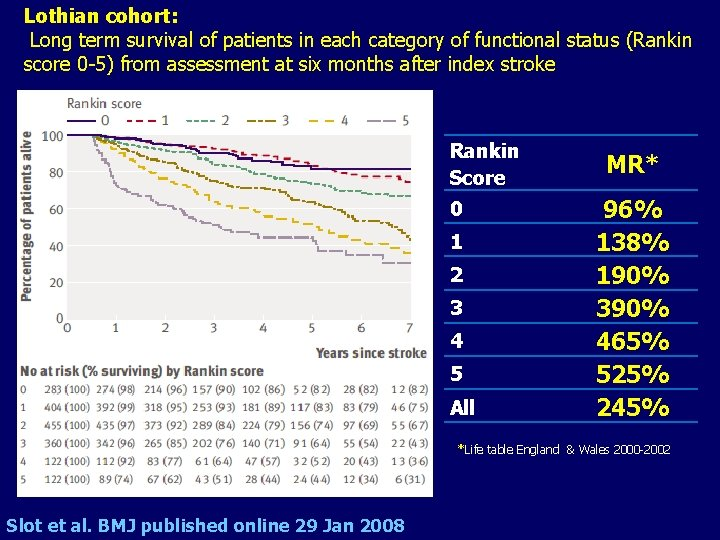 Lothian cohort: Long term survival of patients in each category of functional status (Rankin