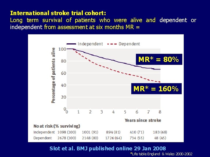 International stroke trial cohort: Long term survival of patients who were alive and dependent