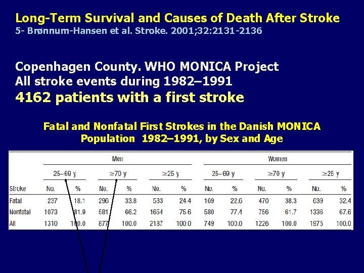 Long-Term Survival and Causes of Death After Stroke 5 - Brønnum-Hansen et al. Stroke.