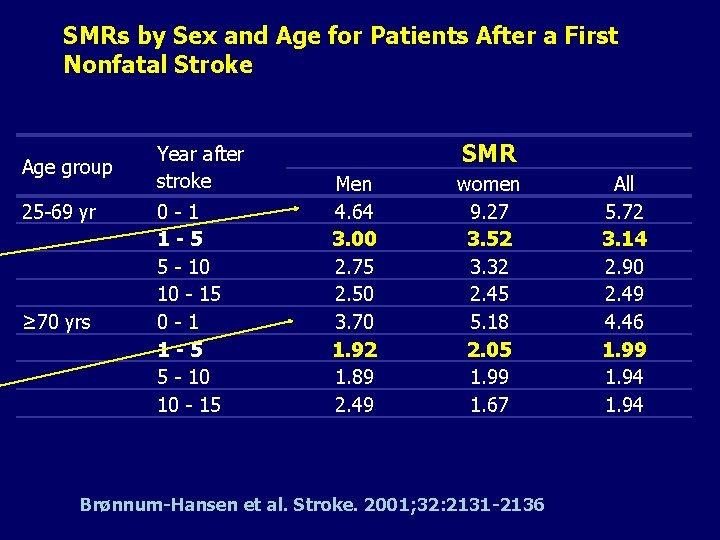 SMRs by Sex and Age for Patients After a First Nonfatal Stroke Age group