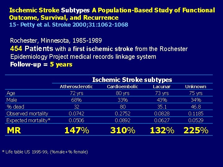 Ischemic Stroke Subtypes A Population-Based Study of Functional Outcome, Survival, and Recurrence 15 -