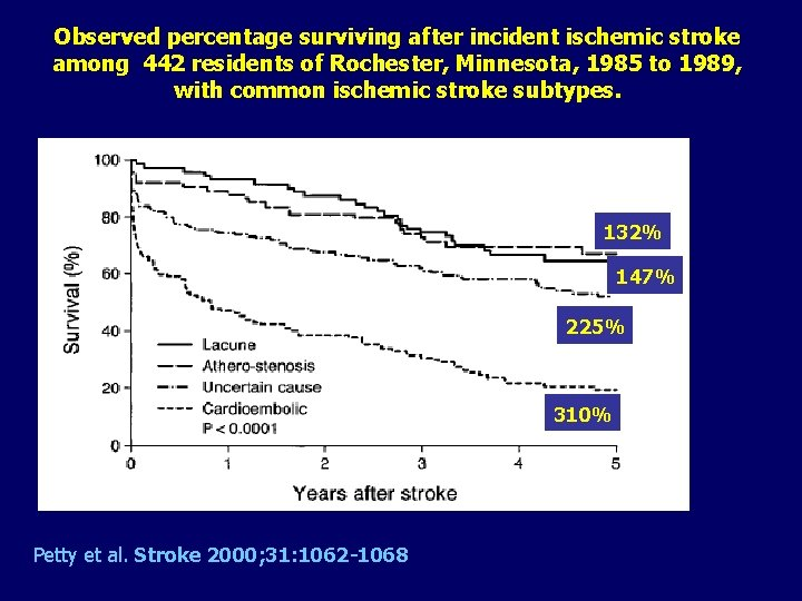 Observed percentage surviving after incident ischemic stroke among 442 residents of Rochester, Minnesota, 1985