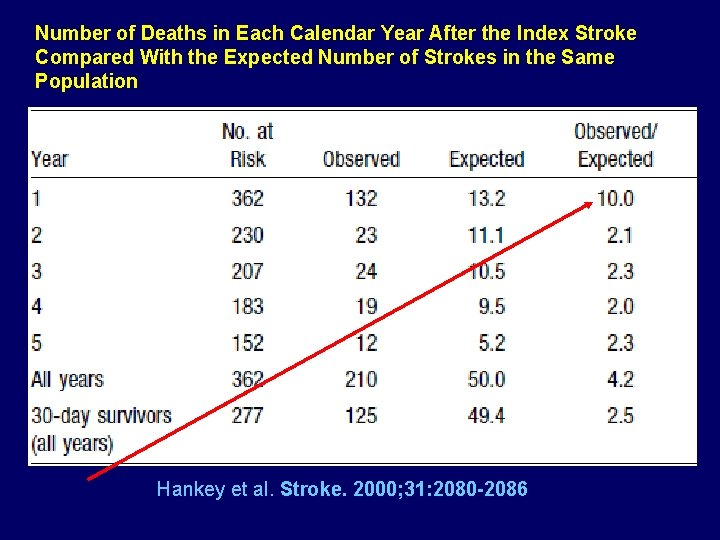 Number of Deaths in Each Calendar Year After the Index Stroke Compared With the