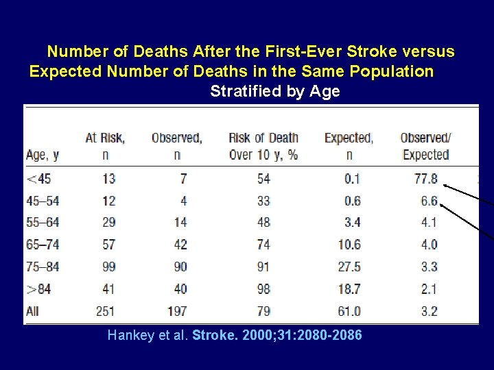 Number of Deaths After the First-Ever Stroke versus Expected Number of Deaths in the