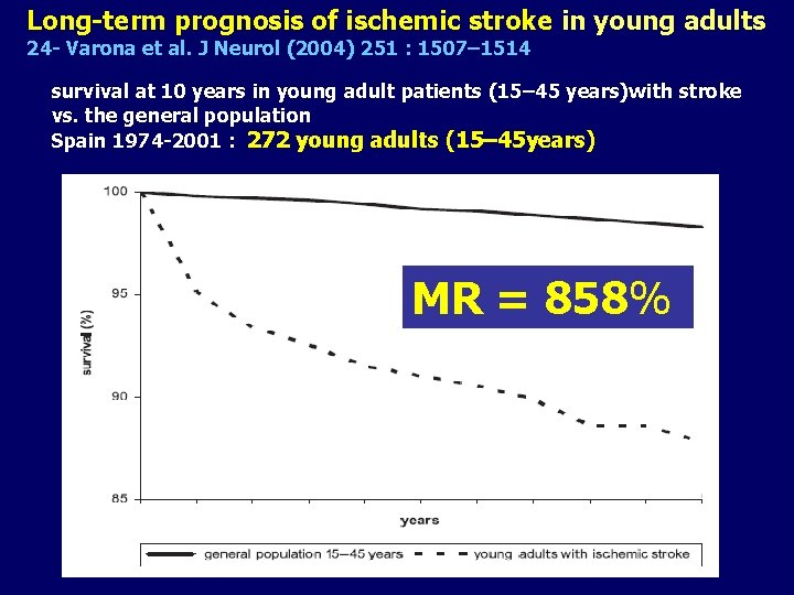 Long-term prognosis of ischemic stroke in young adults 24 - Varona et al. J