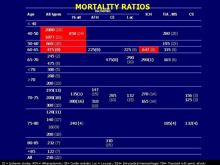 Age All types MORTALITY RATIOS Ischemic IS-all ATH CE Lac ICH TIA , MS