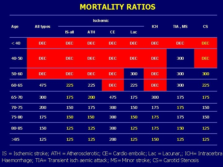 MORTALITY RATIOS Ischemic Age All types IS-all ATH CE Lac ICH TIA , MS