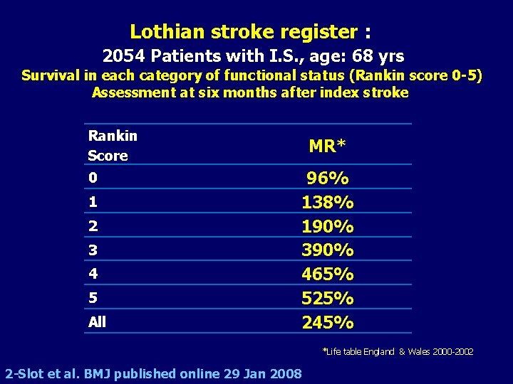 Lothian stroke register : 2054 Patients with I. S. , age: 68 yrs Survival