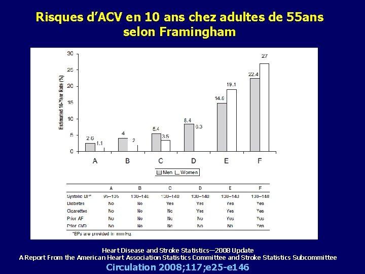 Risques d'ACV en 10 ans chez adultes de 55 ans selon Framingham Heart Disease